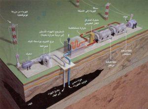 توليد الكهرباء من الكهوف