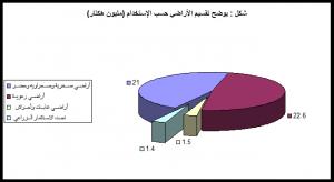 تقسيم الأراضي؛ حسب الاستخدام: المصدر وزارة الزراعة والري التقرير السنوي 2019